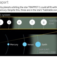 how we re already seeking life on trappist 1 s rocky planets new scientist [ 1092 x 777 Pixel ]