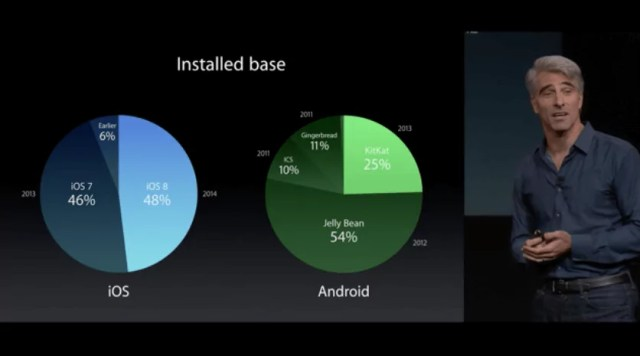 IOS 8 vs Android