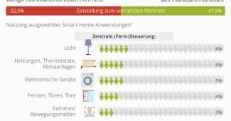 Smart Home: Weniger als die Hälfte der Deutschen zeigt Interesse 2