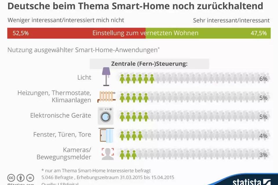Smart Home: Weniger als die Hälfte der Deutschen zeigt Interesse