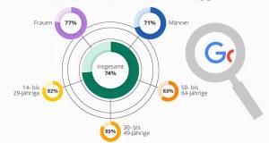 Infografik - Deutsche googeln sic öfters selbst