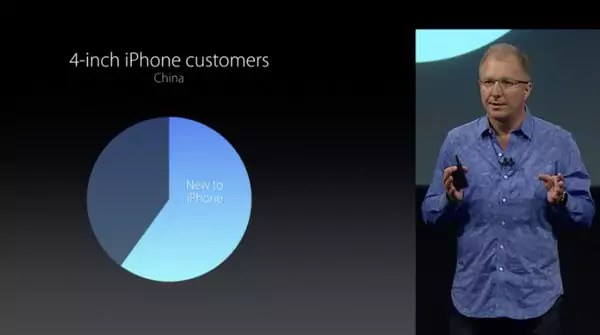 iOS Neukunden Statistik