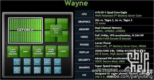 Trapelano informazioni sul nuovo Processore Nvidia Tegra 4 !!!