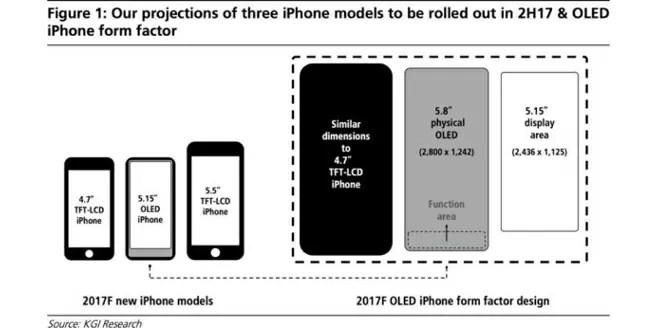 iPhone 8, novità, schermo da 5,8