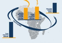 Africa Illicit financial flows
