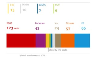 Spanish election results