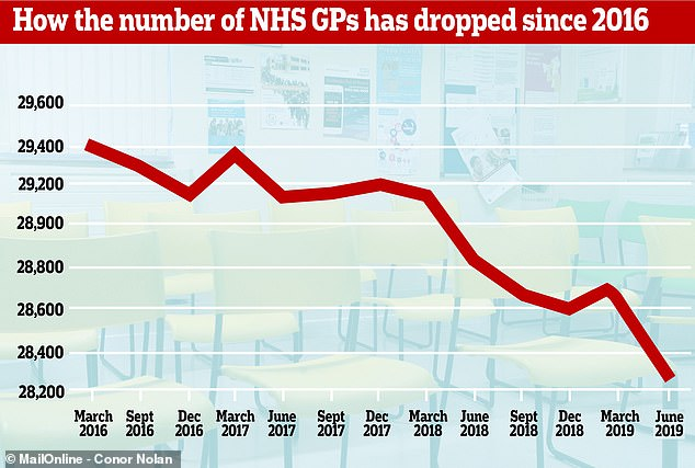 In the three years since the Government pledged to hire 5,000 more GPs, the number of fully qualified doctors has dropped by around 1,000 (pictured) and the overall number of doctors is down by 148