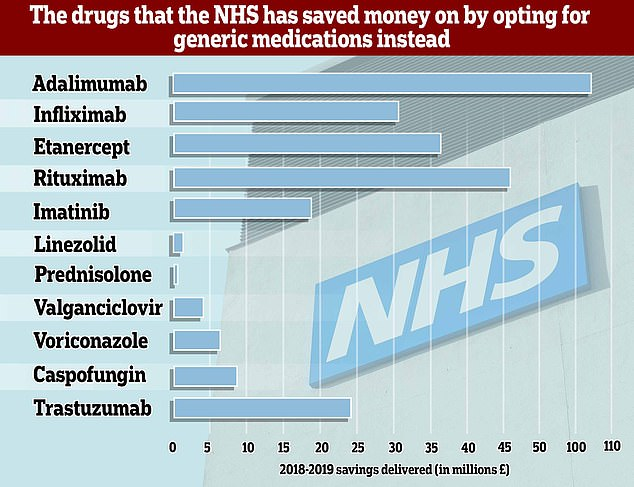 The NHS claims to have saved nearly £294million this year by telling doctors to stop dishing out expensive branded medications