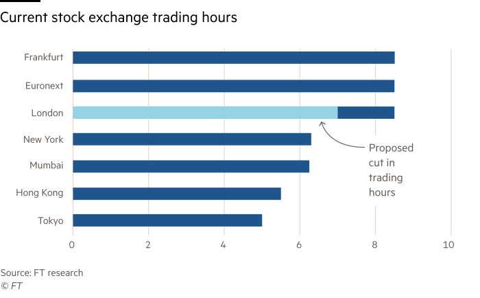 Chart showing current stock exchanges trading hours worldwide