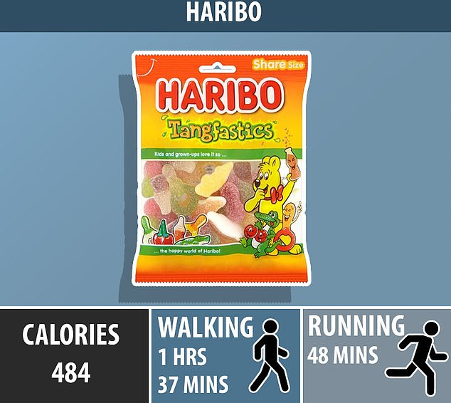 A packet of Haribo Tangfastics weighing 140g are packed with 484 calories and would take more than 45 minutes to run off