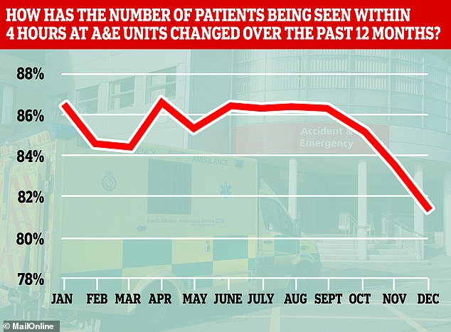 A&E department performance has dropped dramatically even over the past year, falling from more than 86 per cent of patients being seen within four hours of arriving, to fewer than 82 per cent