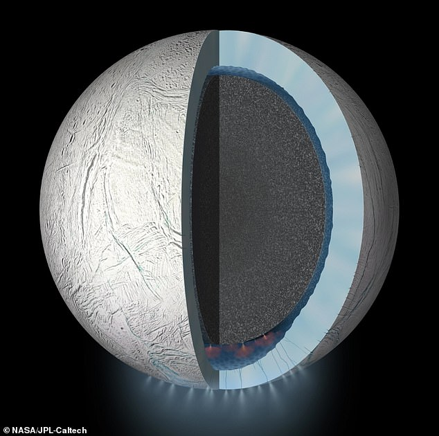Using new geochemical models, scientists found that CO2 in Enceladus' ocean may be controlled by chemical reactions at the seafloor. Integrating this finding with previous discoveries of H2 and silica suggests geochemically diverse environments in the rocky core. This diversity has the potential to create energy sources that could support life.