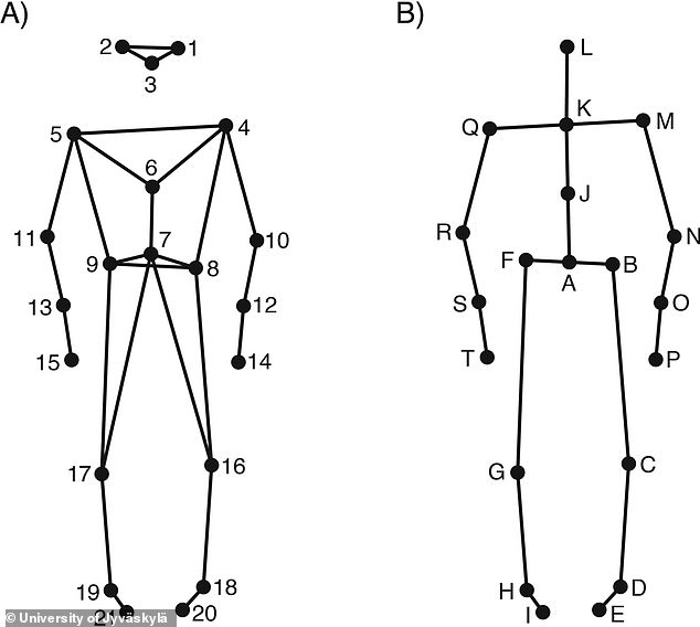 The system tracks 21 different points of articulation on the body to try and measure how different participants moved