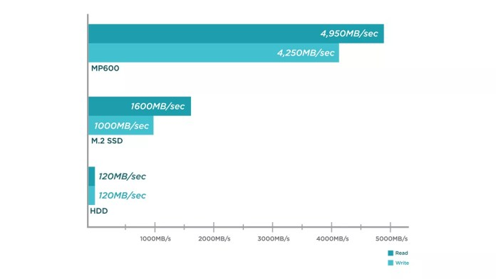 5,000 Mbps read speeds sound ridiculous, and is expensive, but who cares? It's not like we're paying for any of this.