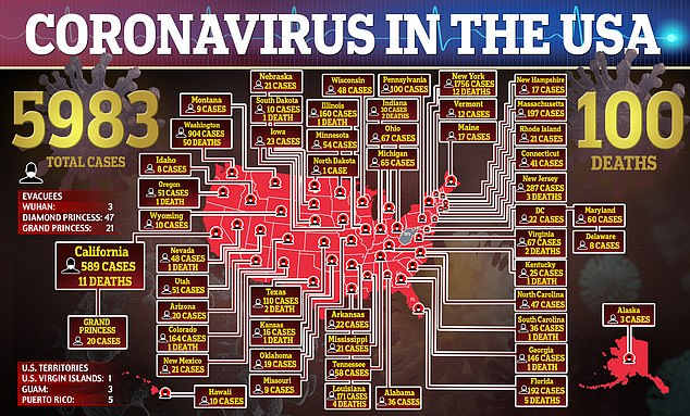 Numbers: Nearly 6,000 Americans have tested positive for coronavirus and 100 have died as of Tuesday