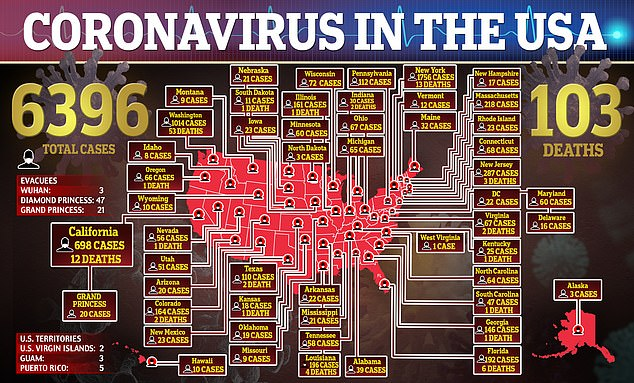 More than 6,000 Americans have caught coronavirus so far and 103 people have died
