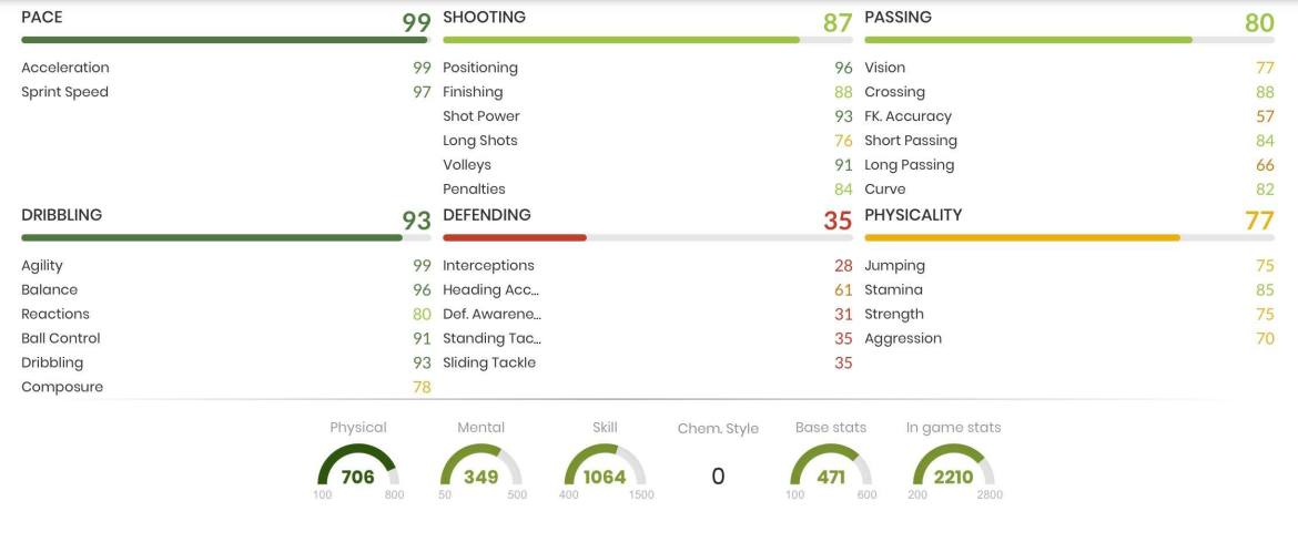 Biabiany In Game Stats