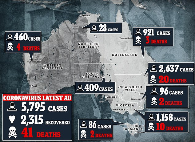 Pandemic:As of Tuesday morning, there are 5,795 confirmed cases of coronavirus in Australia, including 41 deaths