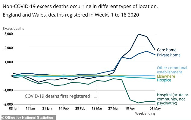 ONS data shows there was a large spike in the number of people dying in care homes in April, the peak of Britain's coronavirus crisis, as thousands fewer people died in hospitals during that time