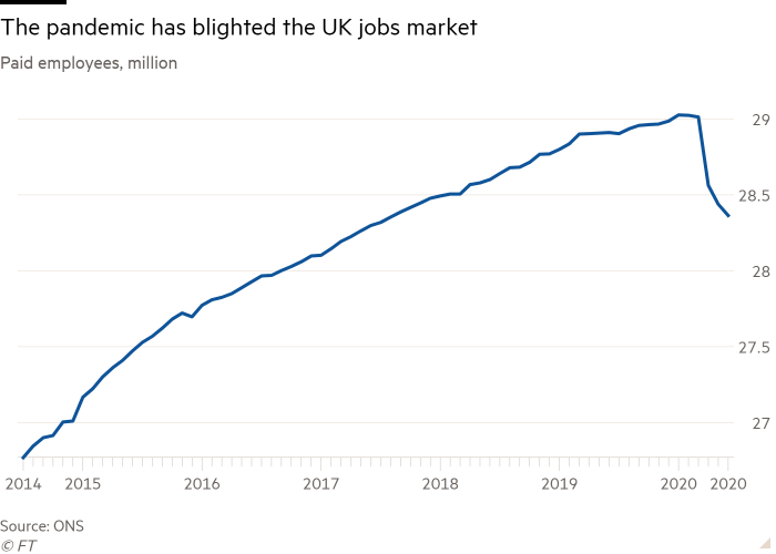 Line chart of Paid employees, million showing The pandemic has blighted the UK jobs market