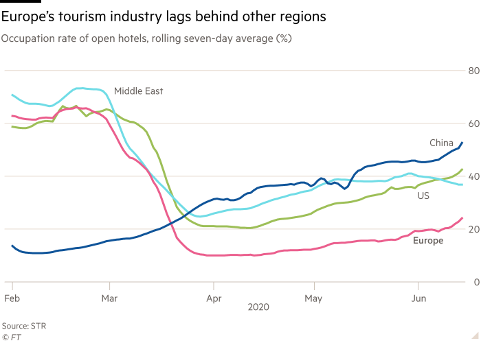 Chart shows occupation rate of open hotels, rolling seven-day average (%) showing Europe's tourism industry lags behind other regions