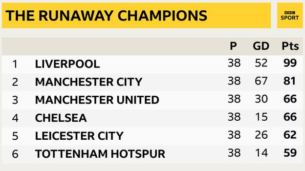 Snapshot showing top of the Premier League: 1st Liverpool, 2nd Man City, 3rd Man Utd, 4th Chelsea, 5th Leicester, 6th Tottenham