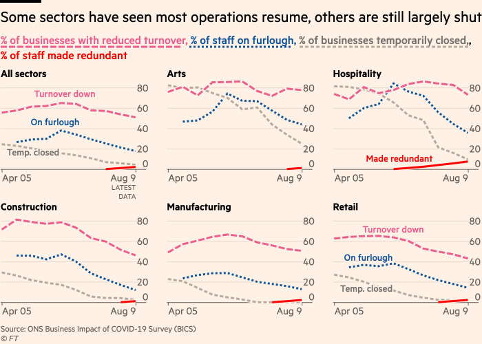 Chart showing that some sectors have seen many operations resume, but others are still largely shut
