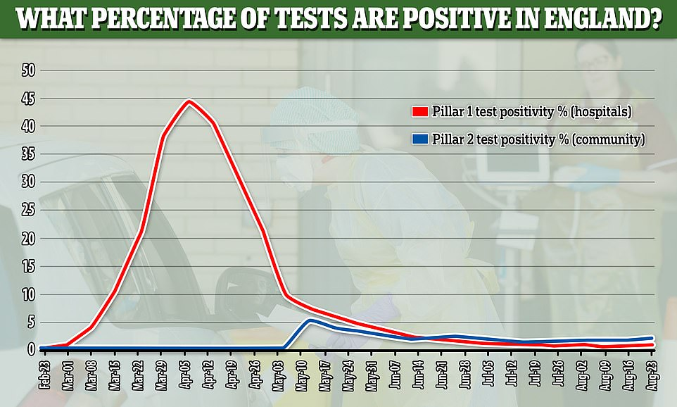 The positivity rate of coronavirus tests in the UK has remained flat since June, showing that the proportion of people testing positive is not changing drastically - this suggests the rising number of cases is linked to the rising number of tests