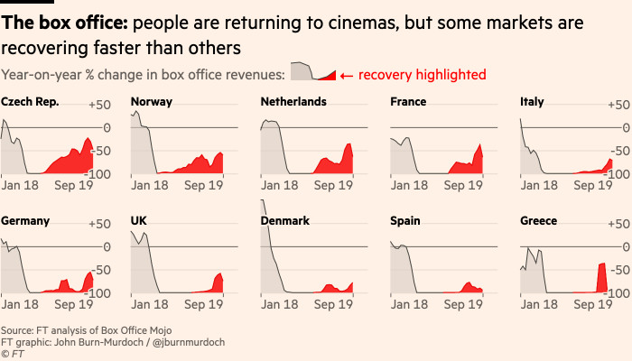 Chart showing that the box office: people are returning to cinemas, but some markets are recovering faster than others