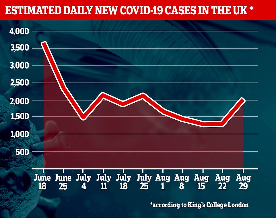 King's College London researchers also estimate there are 2,000 new cases per day across the whole of the UK. But this is a surge of 53 per cent on their estimate given the week prior - 1,300