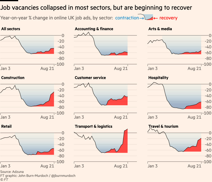 Chart showing that job vacancies collapsed in most sectors, but are beginning to recover