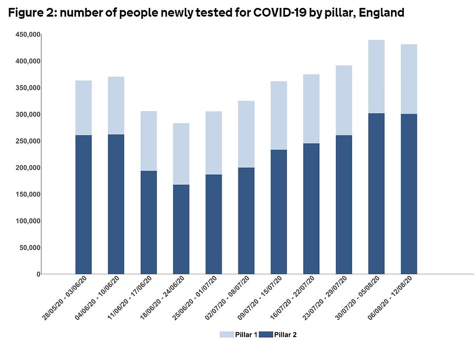 A significantly higher number of people are being tested in August compared with July - when diagnosed cases were at their lowest, NHS Test and Trace data shows (pictured). However, the positive result rate only slightly went up, from 1.12 per cent to 1.4 per cent in the same period