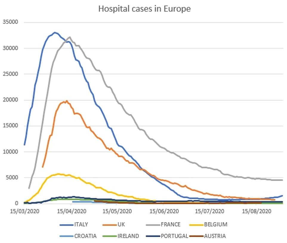 Hospital cases in Europe remain steady this month, but are not as low as there were in July