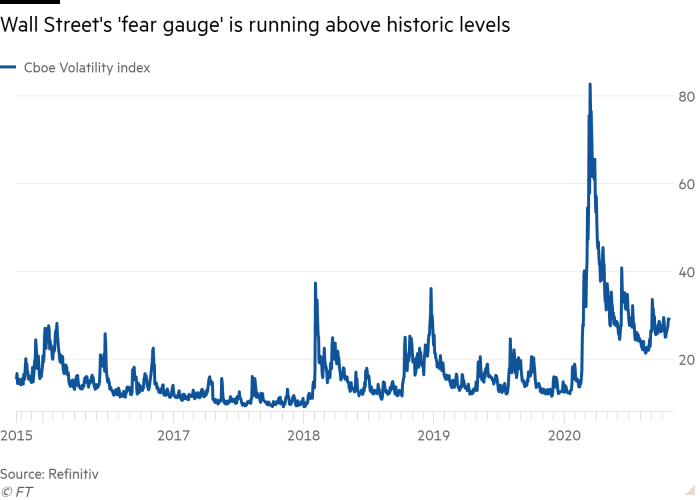 Line chart of  showing Wall Street's 'fear gauge' is running above historic levels