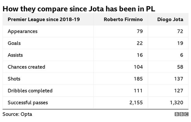 Since Jota has been in the Premier League, Firmino has had more appearances, goals, assists, chances created, shots and successful passes - while Jota has completed more dribbles