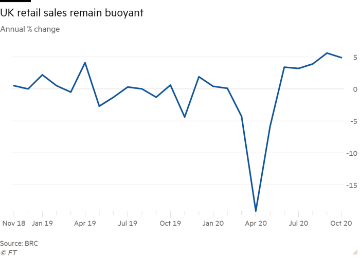 Line chart of annual % change showing UK retail sales continue to grow