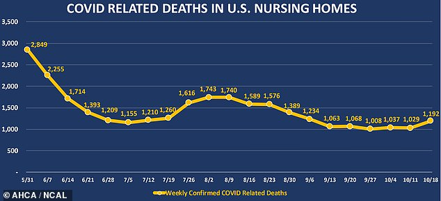 Nursing home deaths from coronavirus had been trending downward through the week ending in October 11, but increased by nearly 10% between then and October 18