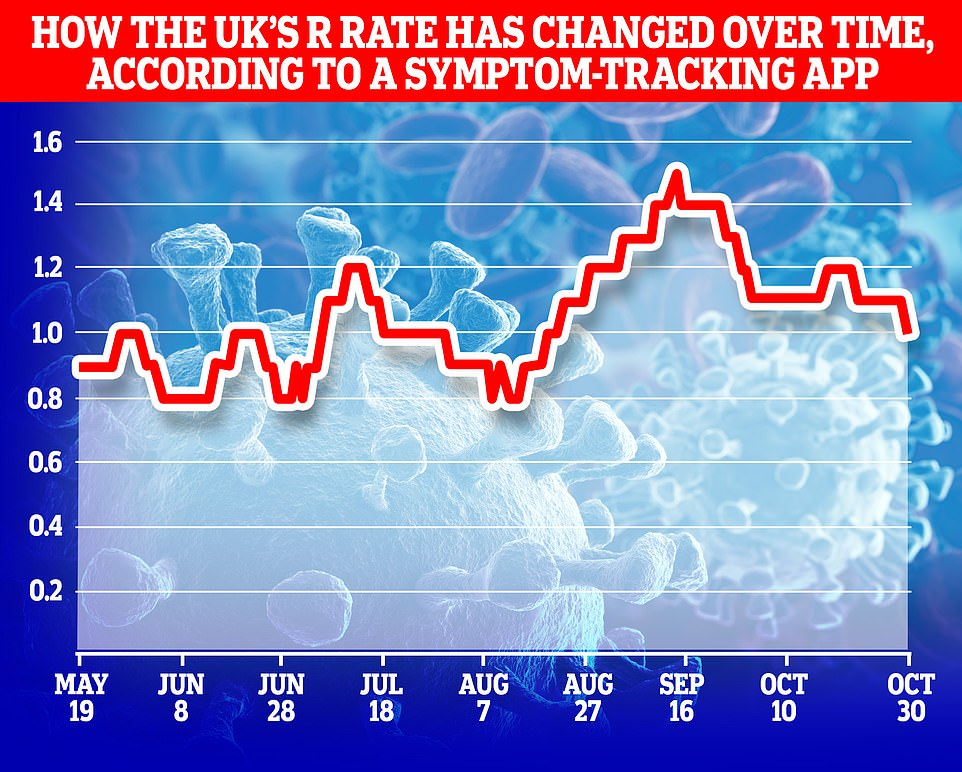 A study by King's College London last week found the R-rate, which measures the speed at which the virus is spreading, had fallen to one