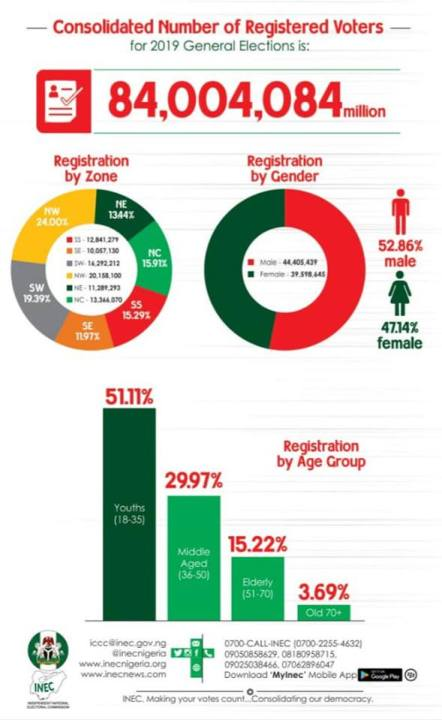 Nigeria voter's distribution by age
