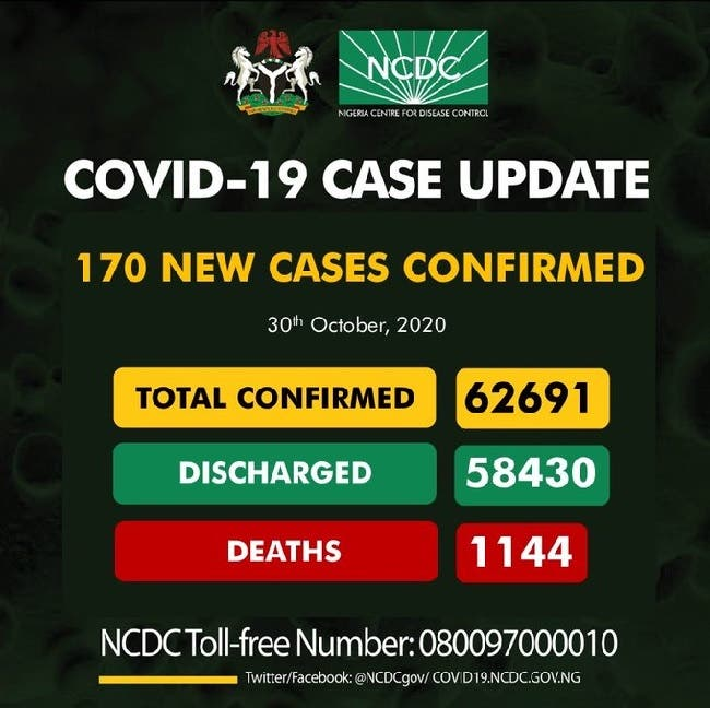 COVID-19: NCDC confirms 170 new cases, total rises to 62,691