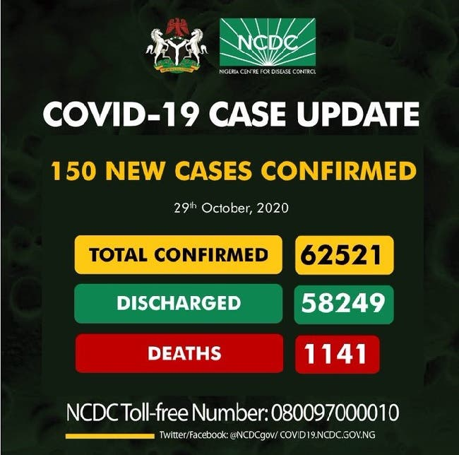 NCDC confirms 150 new COVID-19 cases, total now 62,521