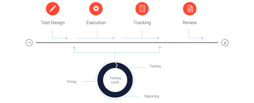small resolution of user acceptance testing uat