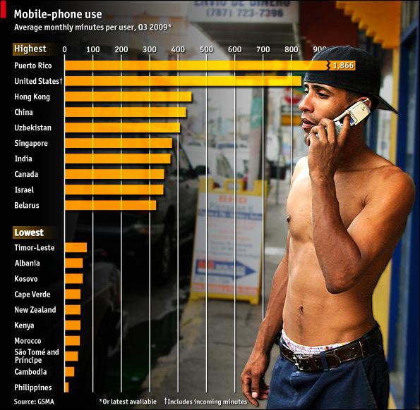 Mobile Phone use worldwide