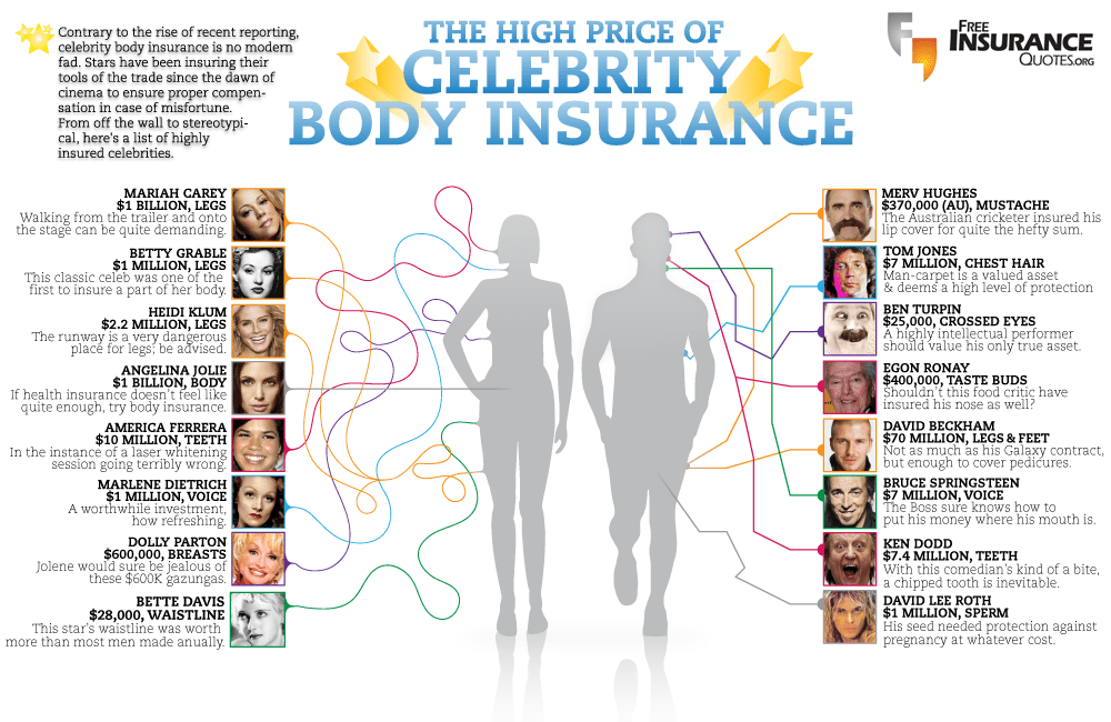 Celebrity Insurance Infographic