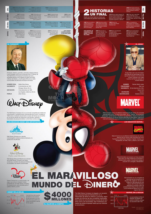 Disney VS Marvel Infographic