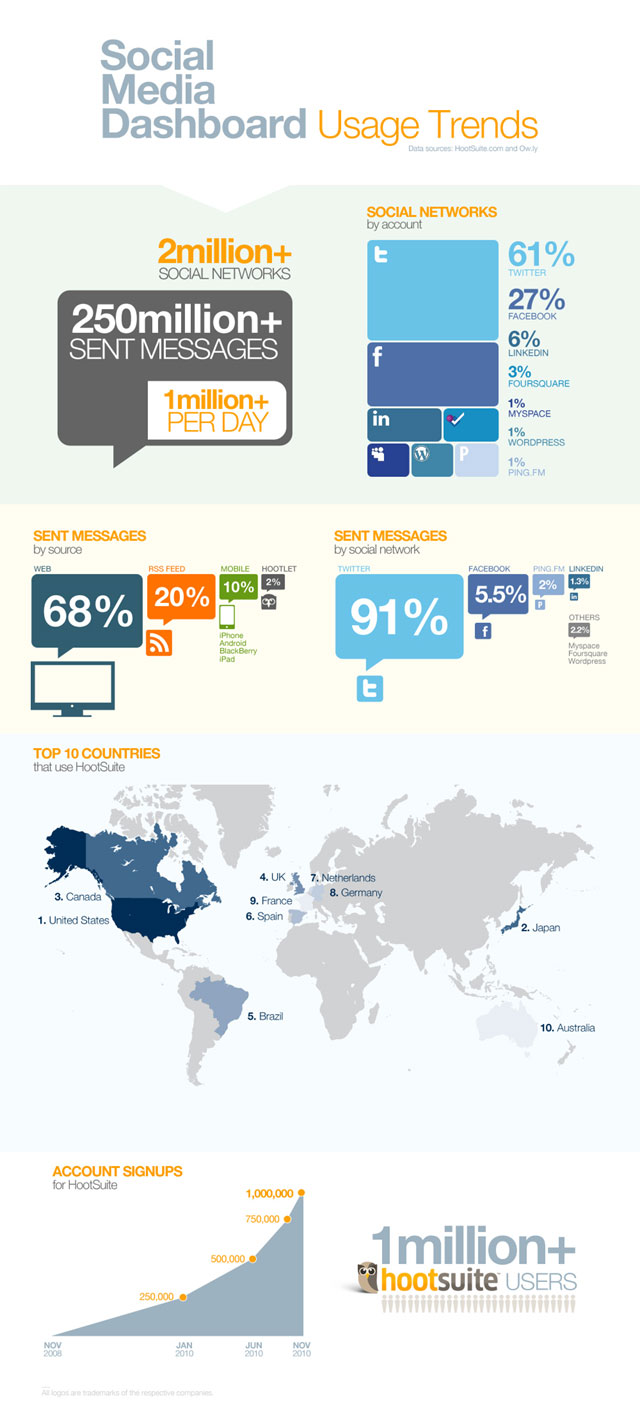 HootSuite: Social Media Dashboard [infographic]