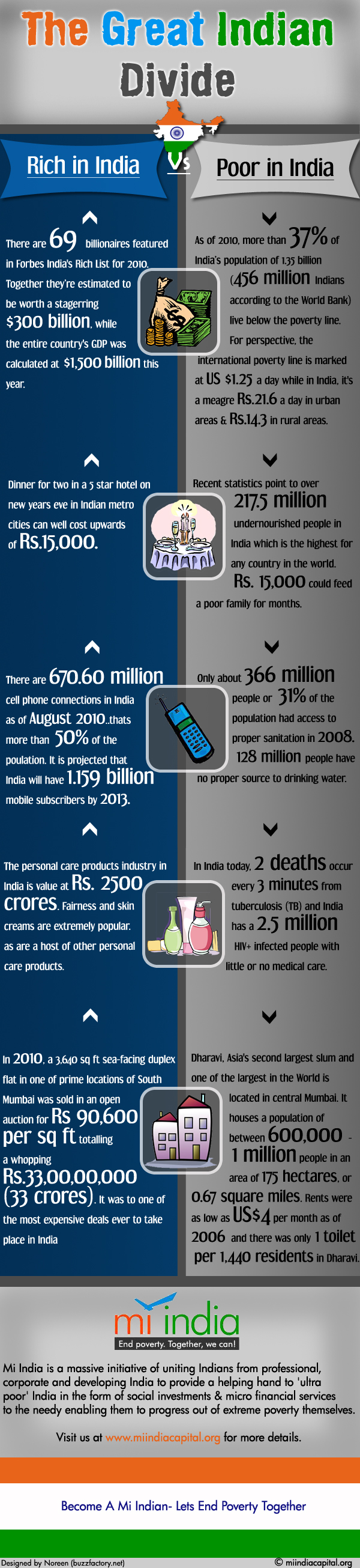 The Great Indian Divide Infographic