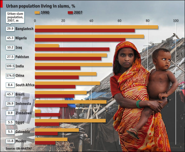 Urban population living in Slums Infographic