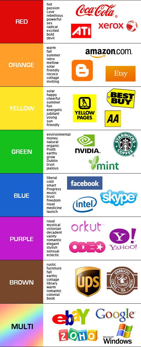 Top 10 Brands in India