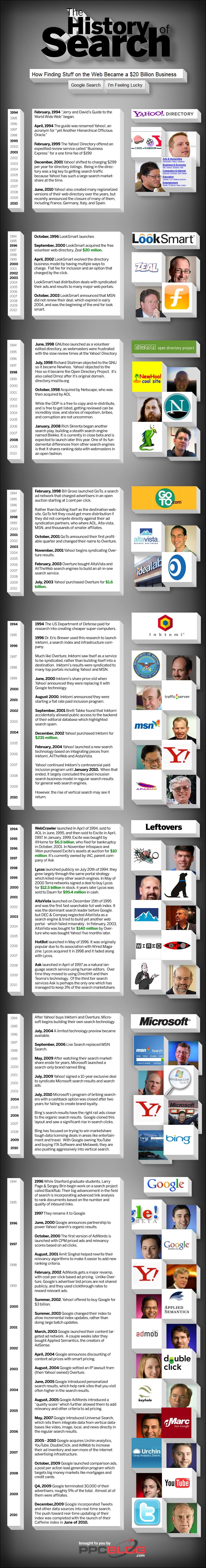 The history of Search Engine Infographics